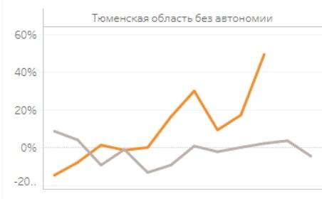 Выросла почти на 50%. Страшные цифры прироста смертности в октябре в Тюменской области