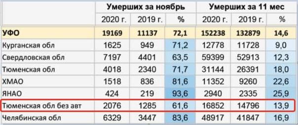 Смертность в Тюменской области продолжает расти: в ноябре +62 % по сравнению с прошлым годом